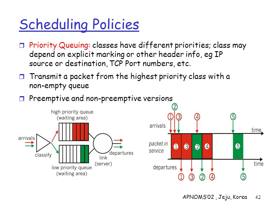 APNOMS02, Jeju, Korea42 Scheduling Policies Priority Queuing: classes have different priorities; class may depend on explicit marking or other header
