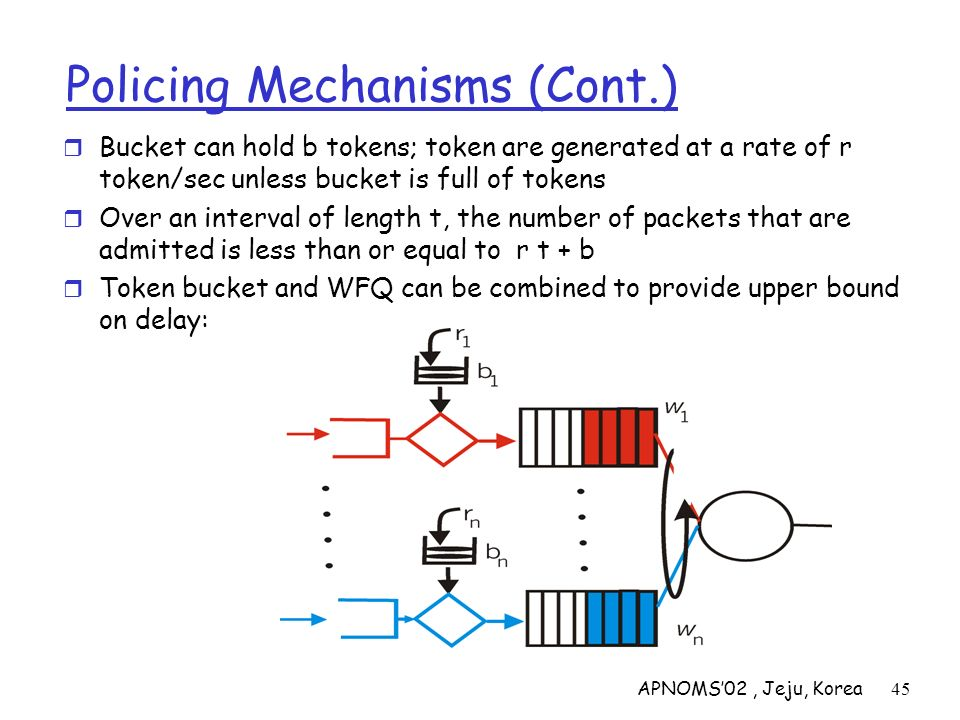 APNOMS02, Jeju, Korea45 Policing Mechanisms (Cont.) Bucket can hold b tokens; token are generated at a rate of r token/sec unless bucket is full of to