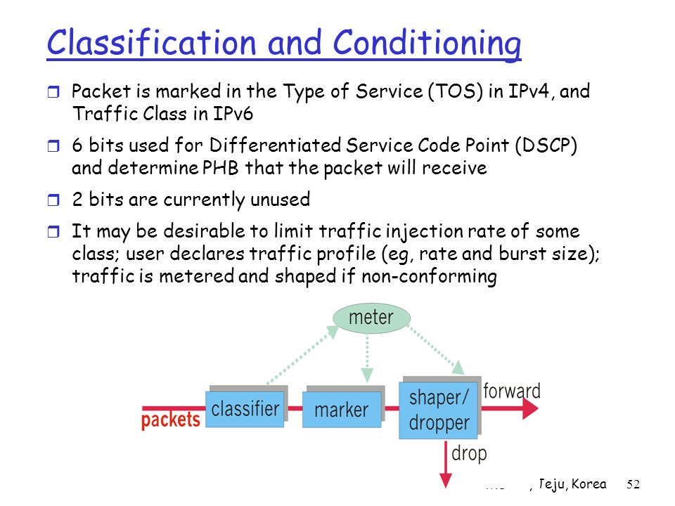 APNOMS02, Jeju, Korea52 Classification and Conditioning Packet is marked in the Type of Service (TOS) in IPv4, and Traffic Class in IPv6 6 bits used f