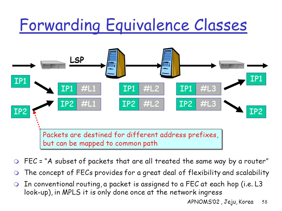 APNOMS02, Jeju, Korea58 Forwarding Equivalence Classes FEC = A subset of packets that are all treated the same way by a router The concept of FECs pro