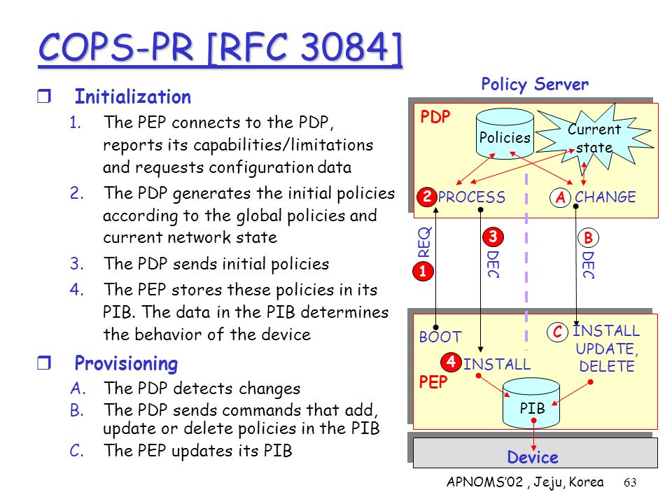 APNOMS02, Jeju, Korea63 COPS-PR [RFC 3084] Policy Server Device Initialization 1.The PEP connects to the PDP, reports its capabilities/limitations and