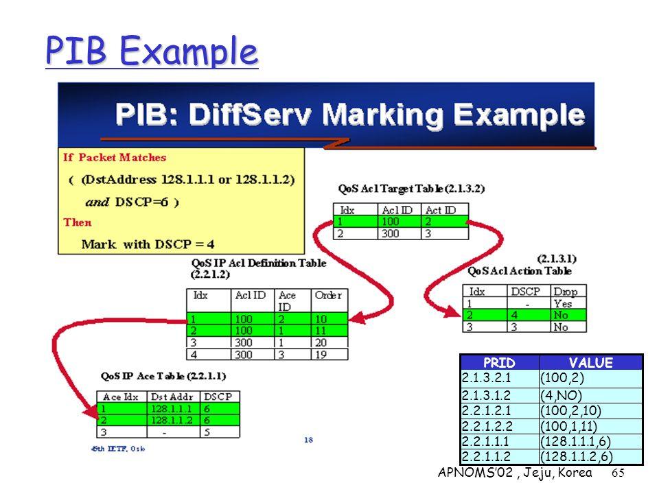 APNOMS02, Jeju, Korea65 PIB Example VALUEPRID (128.1.1.2,6)2.2.1.1.2 (128.1.1.1,6)2.2.1.1.1 (100,1,11)2.2.1.2.2 (100,2,10)2.2.1.2.1 (4,NO)2.1.3.1.2 (1