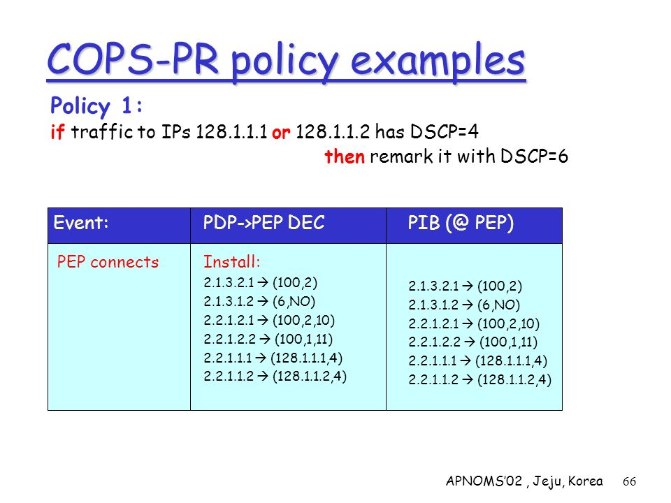 APNOMS02, Jeju, Korea66 COPS-PR policy examples Policy 1: if traffic to IPs 128.1.1.1 or 128.1.1.2 has DSCP=4 then remark it with DSCP=6 2.1.3.2.1 (10