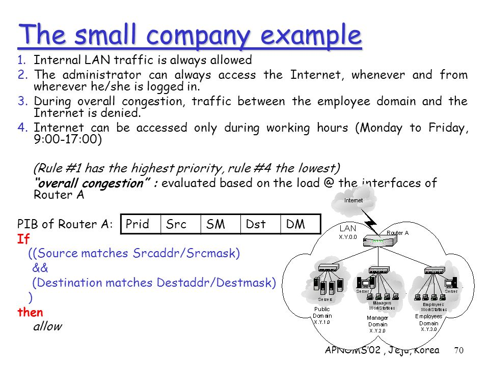 APNOMS02, Jeju, Korea70 The small company example 1.Internal LAN traffic is always allowed 2.The administrator can always access the Internet, wheneve