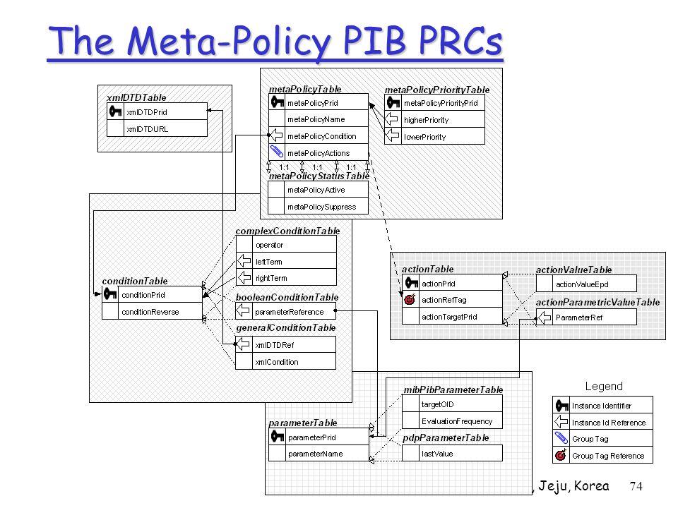 APNOMS02, Jeju, Korea74 The Meta-Policy PIB PRCs