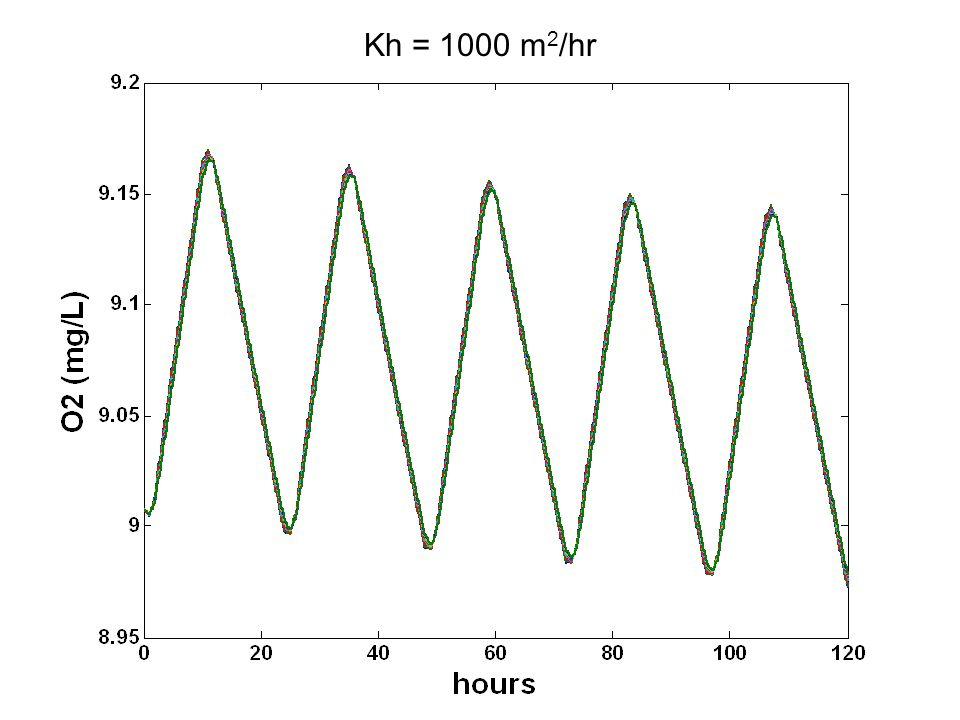 Kh = 1000 m 2 /hr
