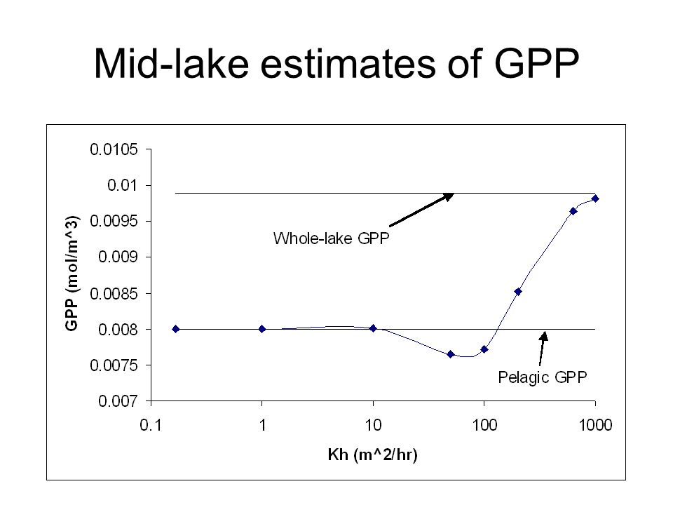 Mid-lake estimates of GPP