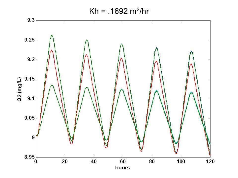 Kh =.1692 m 2 /hr