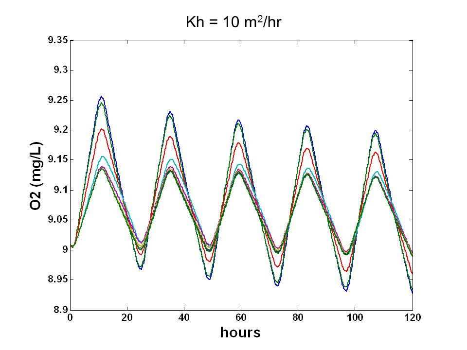 Kh = 10 m 2 /hr