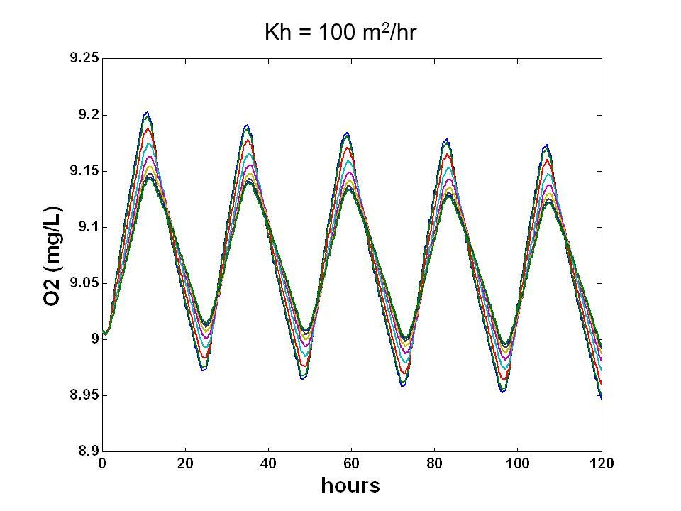 Kh = 100 m 2 /hr
