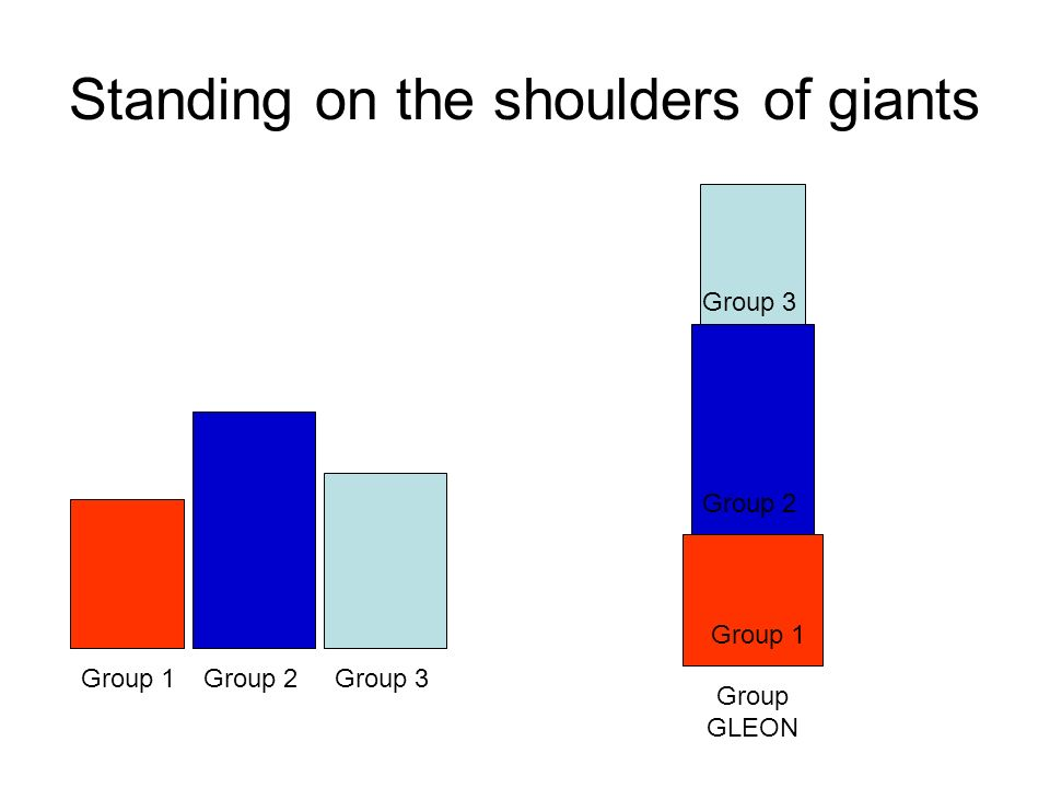 Standing on the shoulders of giants Group 1Group 2Group 3 Group 1 Group 2 Group 3 Group GLEON