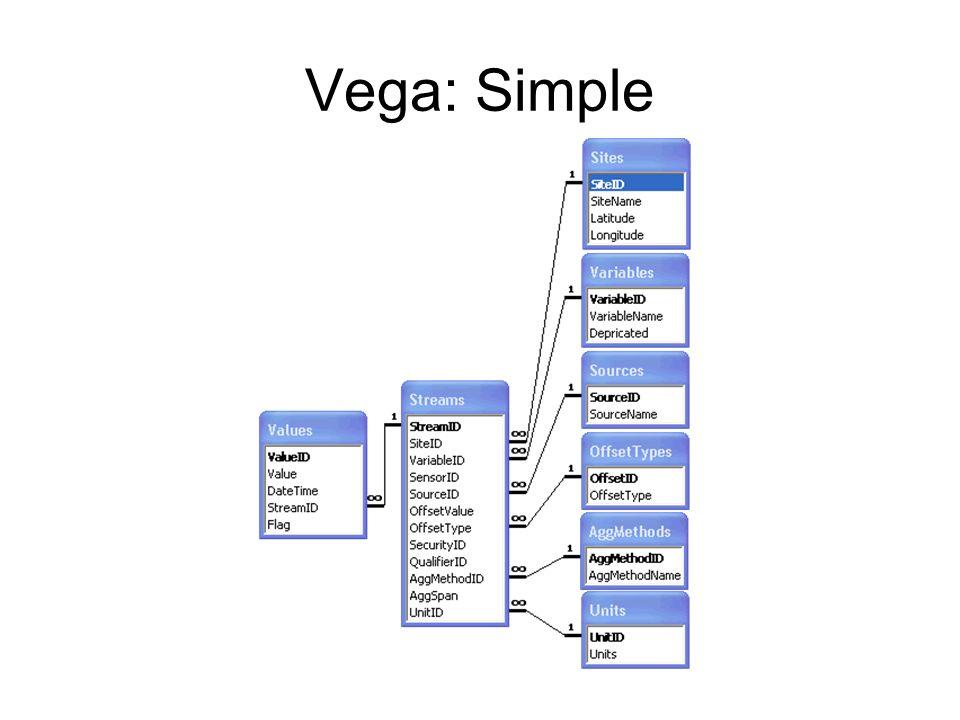 Vega: Simple