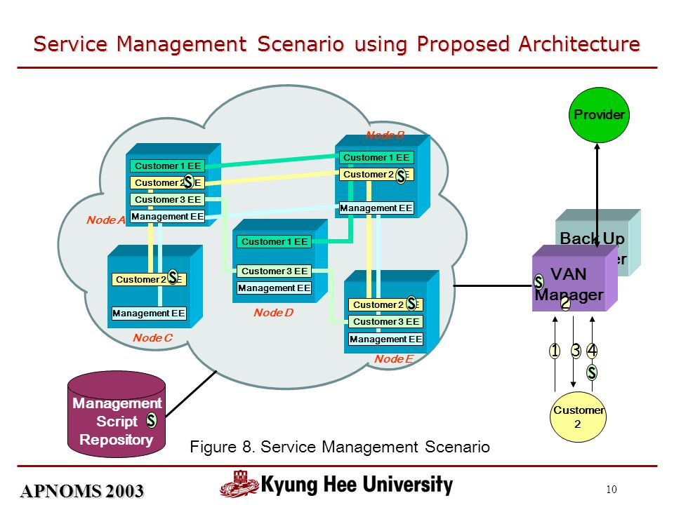 APNOMS 2003 10 Service Management Scenario using Proposed Architecture Back Up Manager VAN Manager Management EE Customer 1 EE Management EE Customer