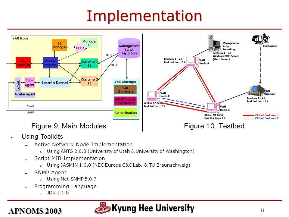 APNOMS 2003 11 Implementation Figure 9. Main ModulesFigure 10. Testbed Using Toolkits Active Network Node Implementation Using ANTS 2.0.3 (University