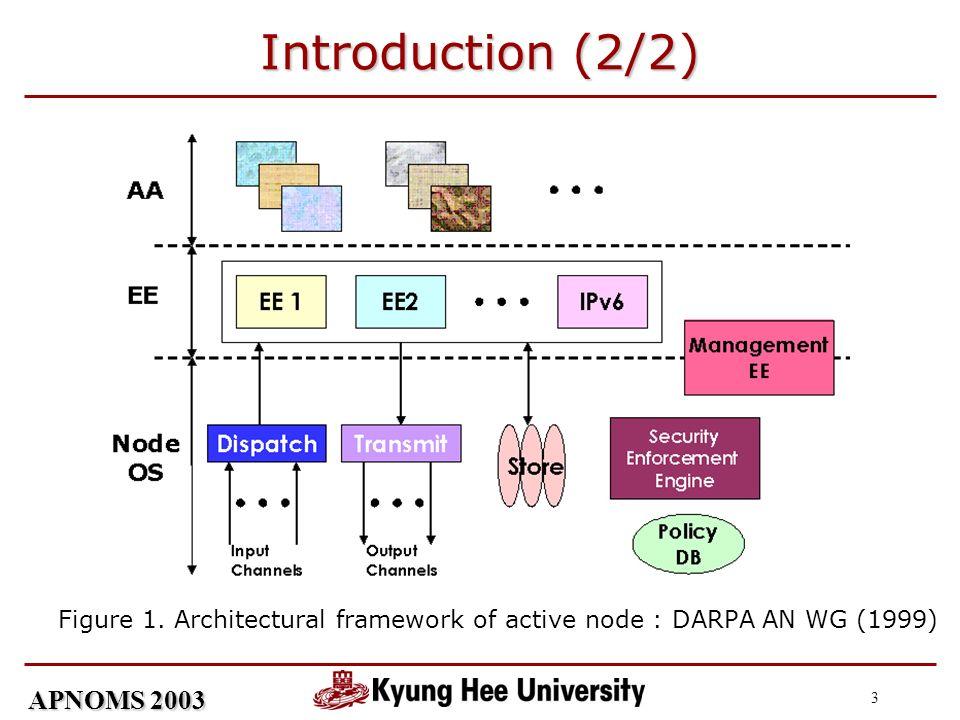 APNOMS 2003 3 Introduction (2/2) Figure 1. Architectural framework of active node : DARPA AN WG (1999)