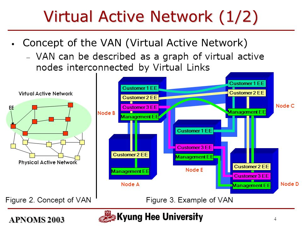 APNOMS 2003 4 Virtual Active Network (1/2) Concept of the VAN (Virtual Active Network) VAN can be described as a graph of virtual active nodes interconnected by Virtual Links Management EE Customer 1 EE Customer 3 EE Node A Node E Node D Node C Node B Management EE Customer 2 EE Management EE Customer 1 EE Management EE Physical Active Network Virtual Active Network EE Figure 3.