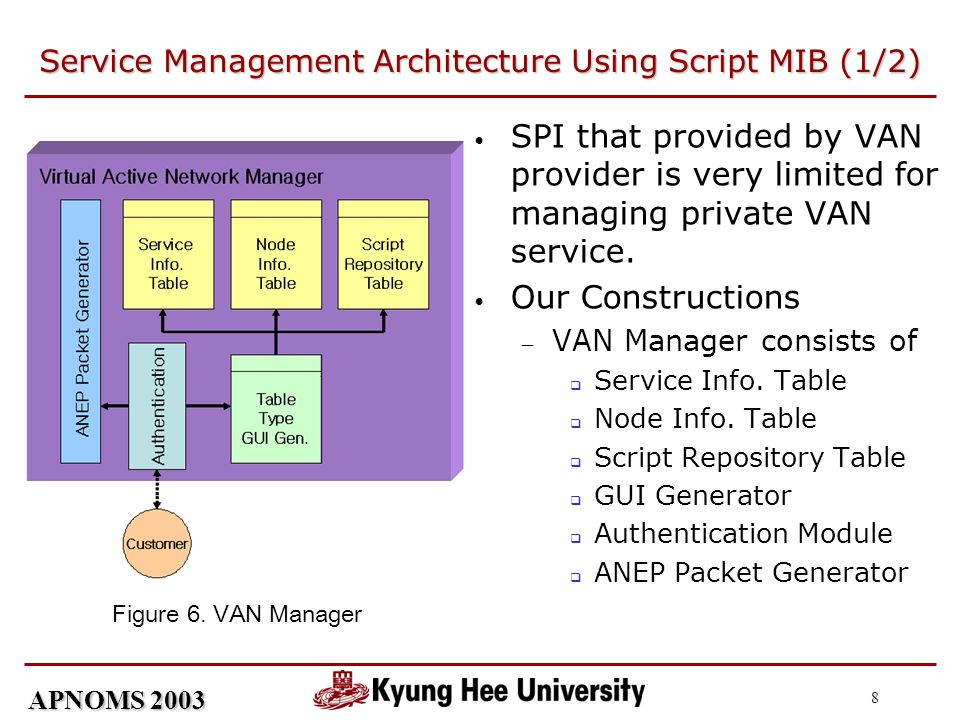 APNOMS 2003 8 Service Management Architecture Using Script MIB (1/2) SPI that provided by VAN provider is very limited for managing private VAN service.