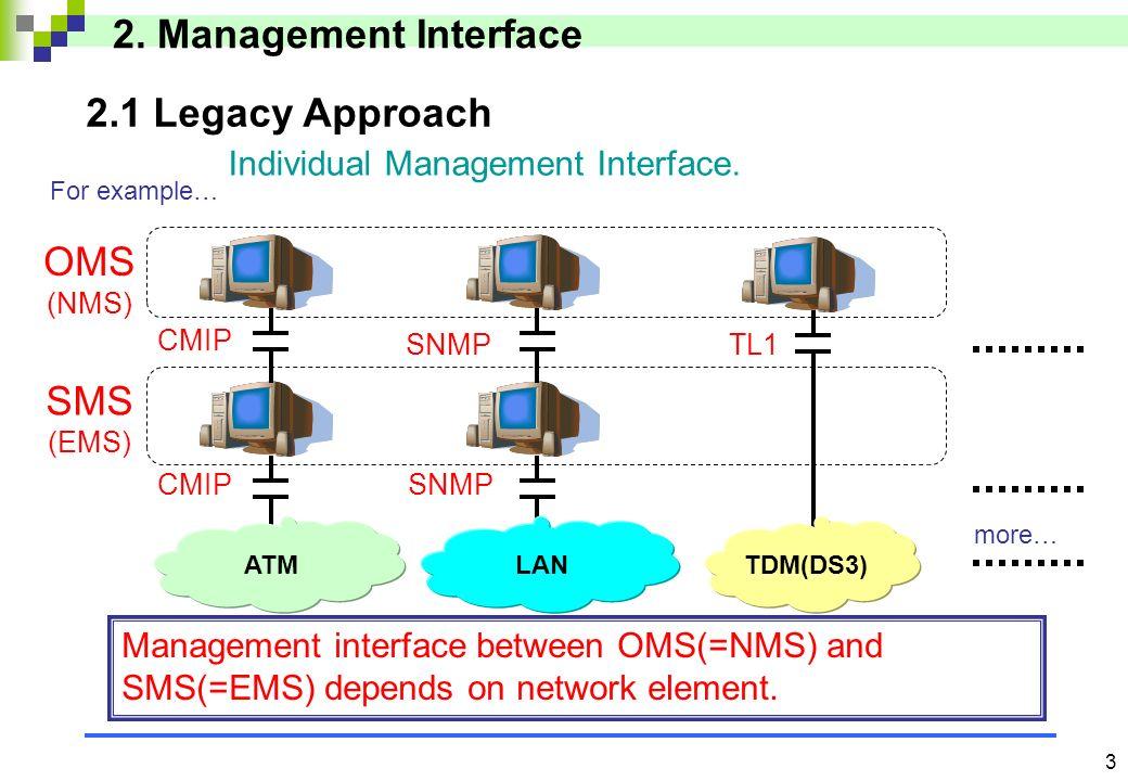 2 ONT Max 32 TV (Video Dist) TEL (Voice) Internet (Data) OLT Internet PON Section (155M/622Mbps) Multi Services Platform by ATM technology B-PON (Broa