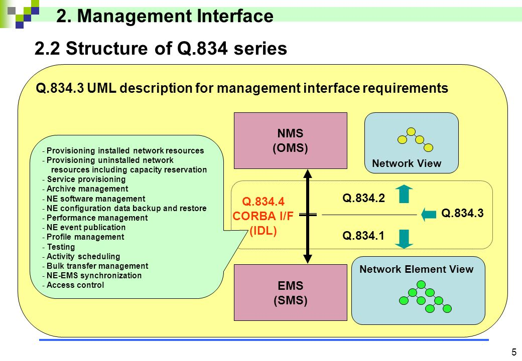 4 2.2 New Approach 1.Requirements are –Interoperability –Time to market –Cost 2. Management Interface 2.OSS components are connected by generic softwa