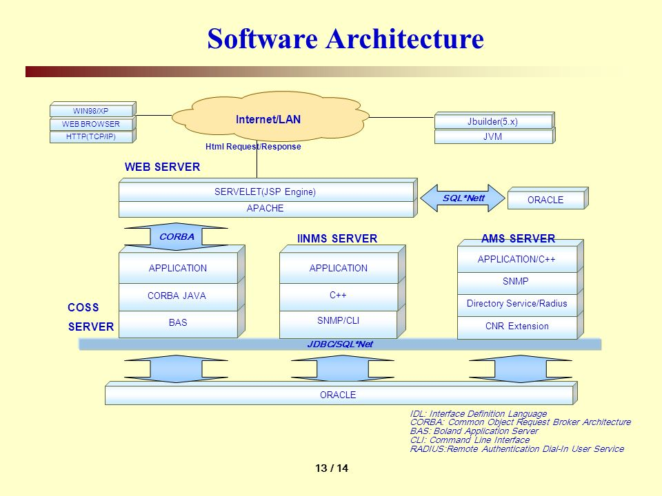 13 / 14 Software Architecture IDL: Interface Definition Language CORBA: Common Object Request Broker Architecture BAS: Boland Application Server CLI: Command Line Interface RADIUS:Remote Authentication Dial-In User Service JDBC/SQL*Net APACHE SERVELET(JSP Engine) BAS CORBA JAVA APPLICATION WEB SERVER COSS SERVER SNMP/CLI C++ APPLICATION IINMS SERVER HTTP(TCP/IP) WEB BROWSER WIN98/XP Html Request/Response ORACLE JVM Jbuilder(5.x) CNR Extension Directory Service/Radius SNMP APPLICATION/C++ CORBA ORACLE SQL*Nett AMS SERVER Internet/LAN