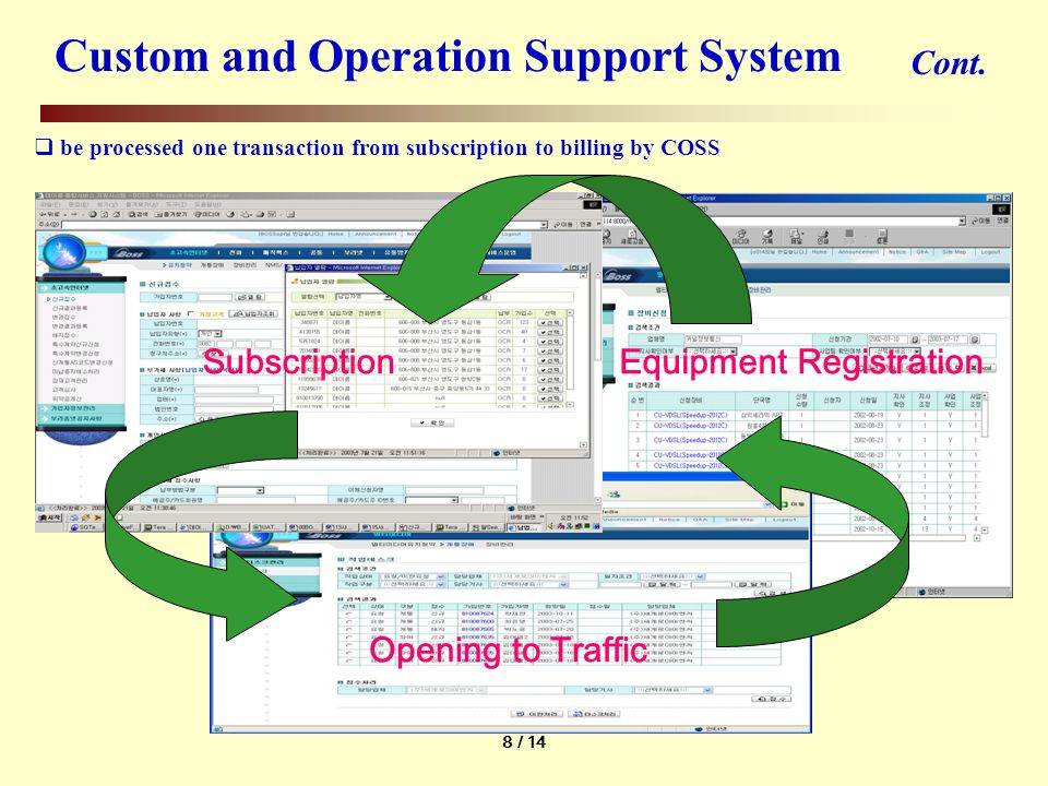 8 / 14 Opening to Traffic Equipment RegistrationSubscription Custom and Operation Support System Cont.