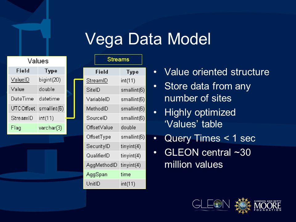 Vega Data Model Value oriented structure Store data from any number of sites Highly optimized Values table Query Times < 1 sec GLEON central ~30 million values Streams