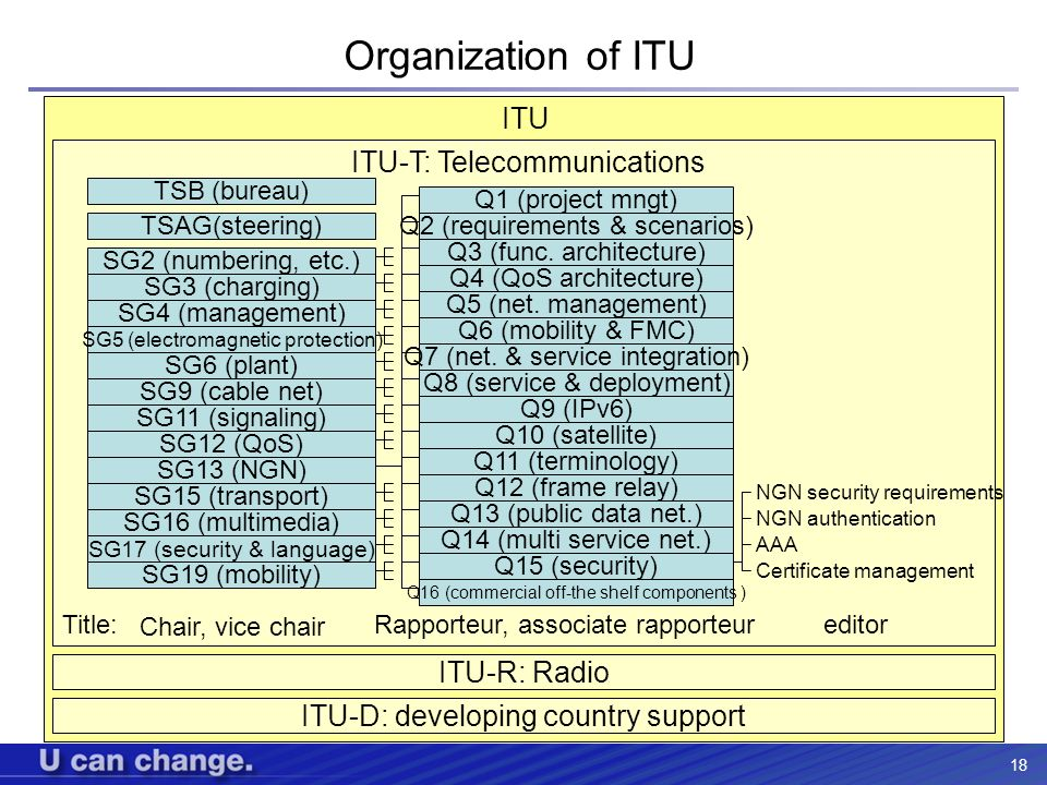 18 Organization of ITU ITU-R ITU-T: Telecommunications ITU-D: developing country support ITU-R: Radio SG2 (numbering, etc.) SG4 (management) SG9 (cabl