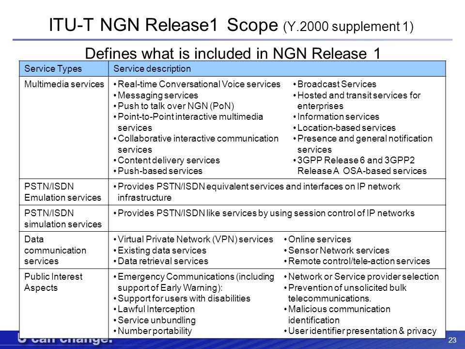 23 ITU-T NGN Release1 Scope (Y.2000 supplement 1) Service TypesService description Multimedia servicesReal-time Conversational Voice services Messagin