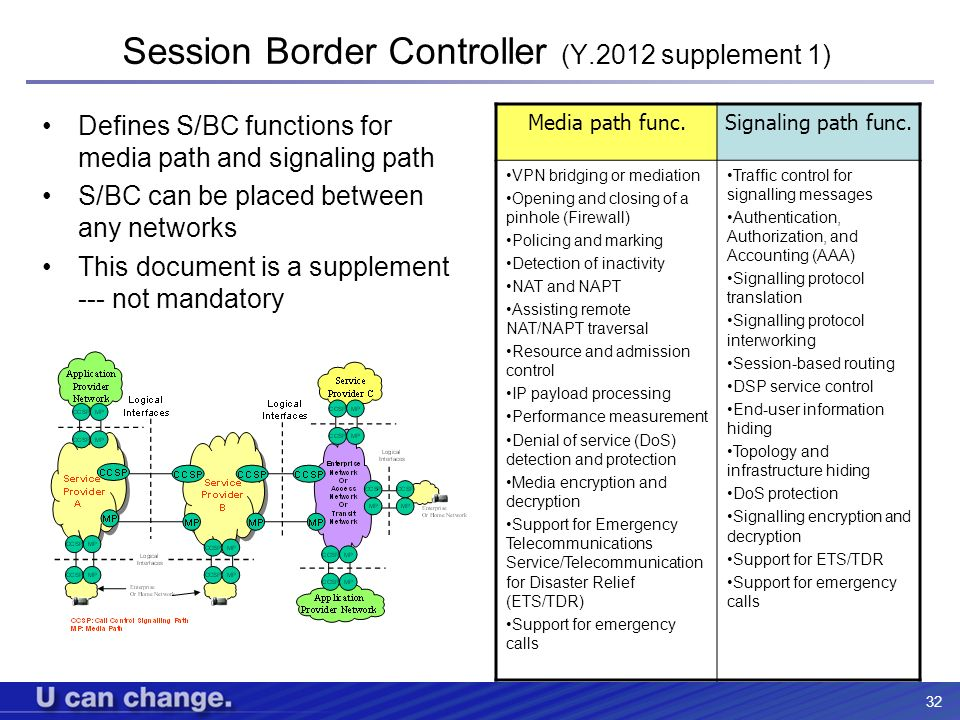 32 Session Border Controller (Y.2012 supplement 1) Defines S/BC functions for media path and signaling path S/BC can be placed between any networks Th