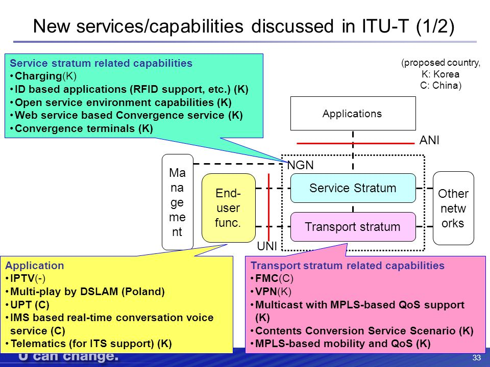 33 New services/capabilities discussed in ITU-T (1/2) Service Stratum Transport stratum End- user func. Other netw orks Ma na ge me nt Applications UN