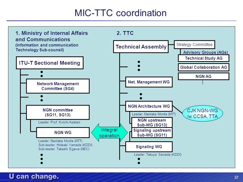 37 MIC-TTC coordination ITU-T Sectional Meeting NGN committee (SG11, SG13) NGN WG Leader: Prof. Koichi Asatani Leader: Naotaka Morita (NTT) Sub-leader