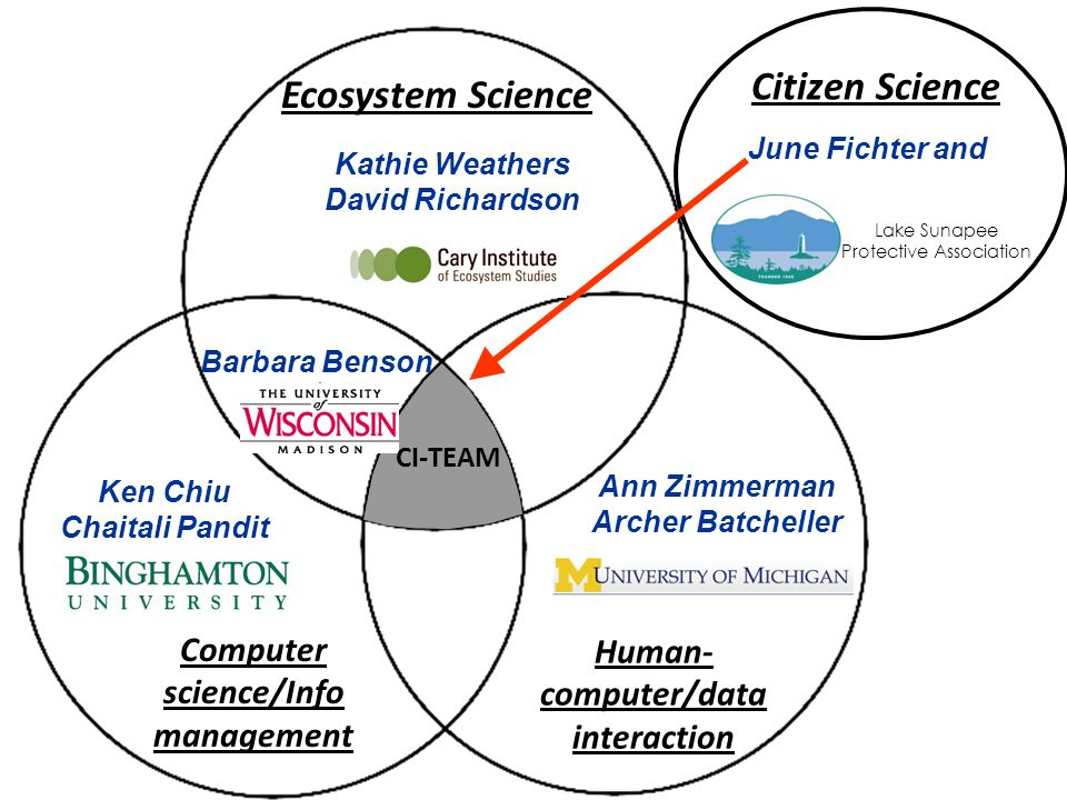 Ecosystem Science Computer science/Info management Human- computer/data interaction Kathie Weathers David Richardson Ken Chiu Chaitali Pandit Ann Zimm