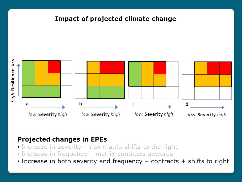 Projected changes in EPEs Increase in severity – risk matrix shifts to the right Increase in frequency – matrix contracts upwards Increase in both severity and frequency – contracts + shifts to right Impact of projected climate change