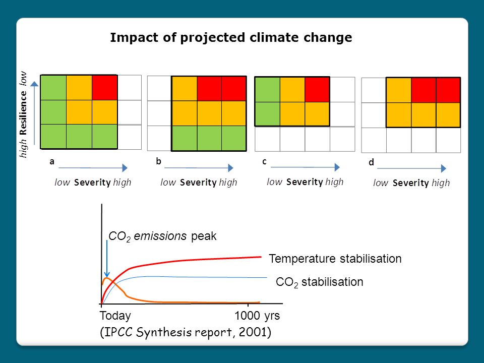 (IPCC Synthesis report, 2001) CO 2 emissions peak CO 2 stabilisation Temperature stabilisation Today 1000 yrs