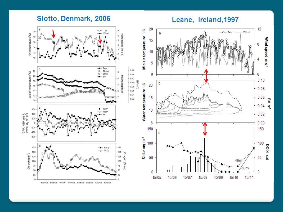 Slotto, Denmark, 2006 Leane, Ireland,1997
