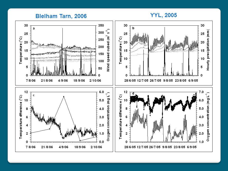 Blelham Tarn, 2006 YYL, 2005