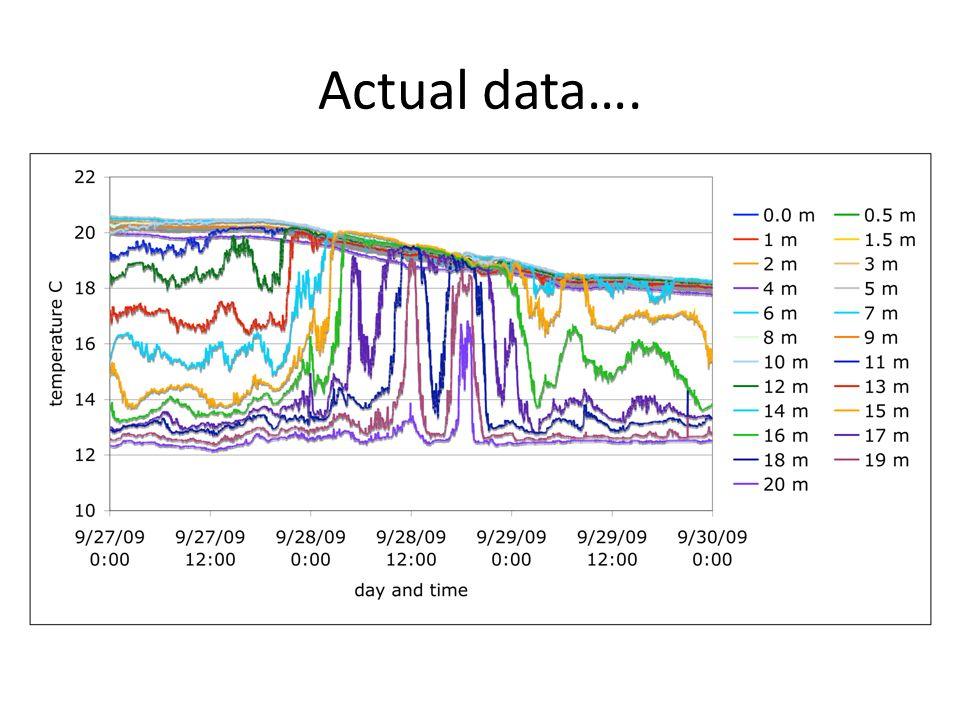 Actual data….