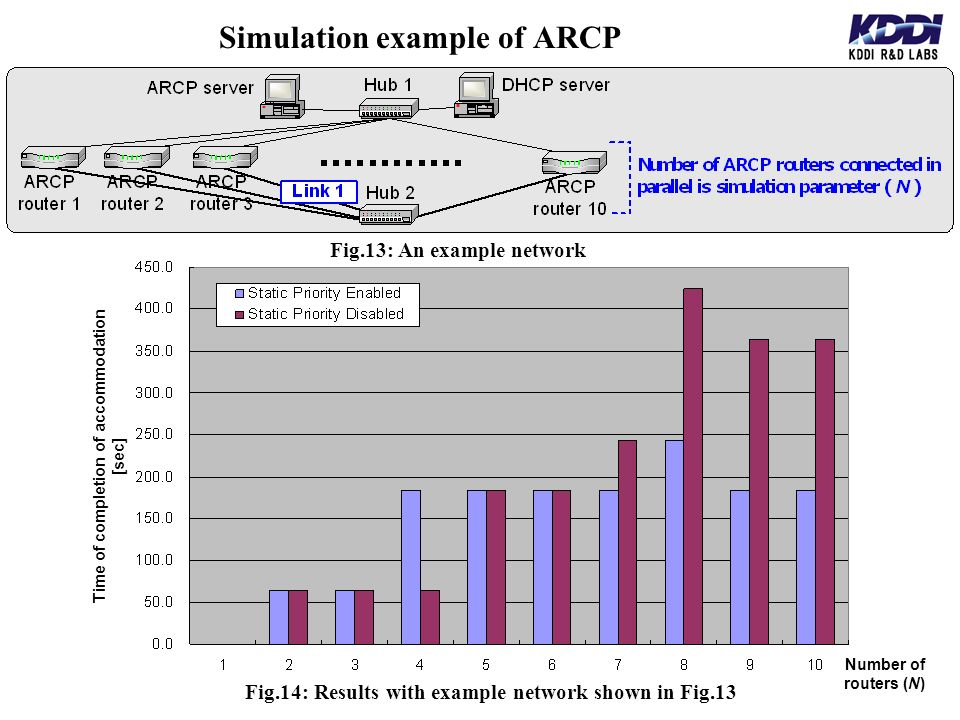 Simulation example of ARCP Fig.13: An example network Fig.14: Results with example network shown in Fig.13 Number of routers (N) Time of completion of