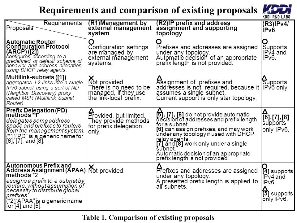 Requirements and comparison of existing proposals Table 1. Comparison of existing proposals Requirements Proposals (R1)Management by external manageme