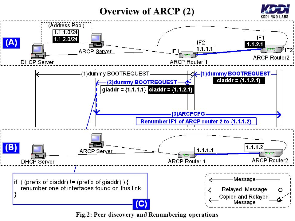 Overview of ARCP (2) Fig.2: Peer discovery and Renumbering operations