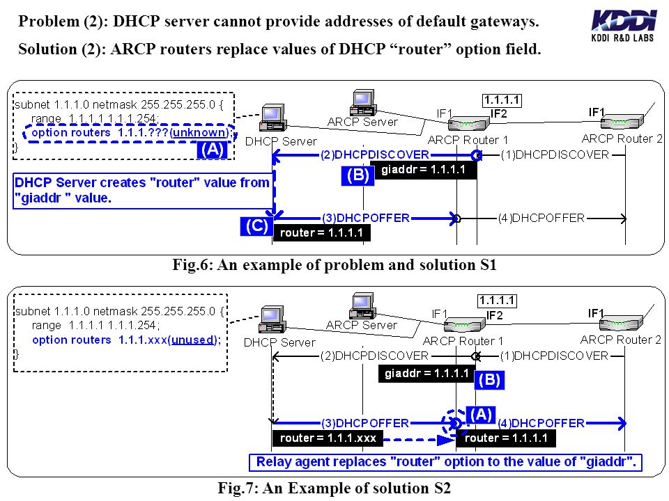 Problem (2): DHCP server cannot provide addresses of default gateways. Fig.6: An example of problem and solution S1 Fig.7: An Example of solution S2 S
