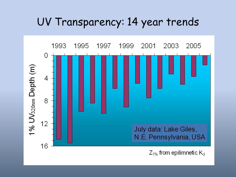 UV Transparency: 14 year trends July data: Lake Giles, N.E. Pennsylvania, USA