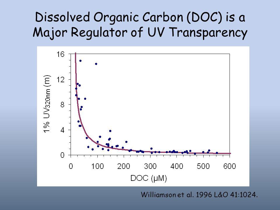 Dissolved Organic Carbon (DOC) is a Major Regulator of UV Transparency Williamson et al. 1996 L&O 41:1024.