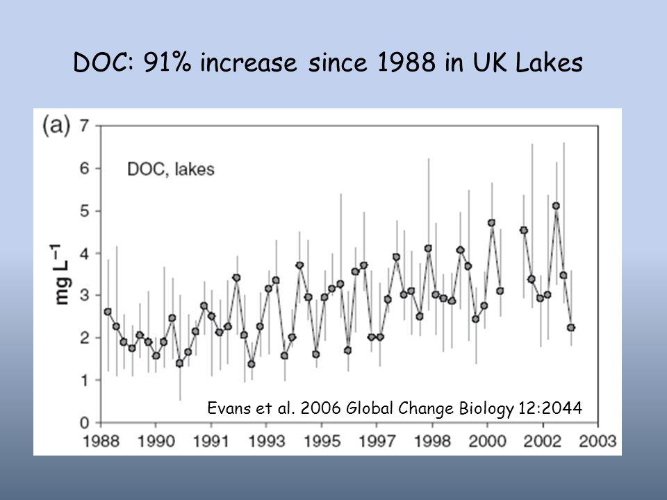 DOC: 91% increase since 1988 in UK Lakes Evans et al. 2006 Global Change Biology 12:2044