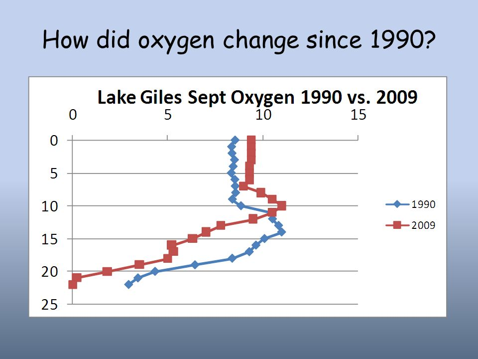 How did oxygen change since 1990
