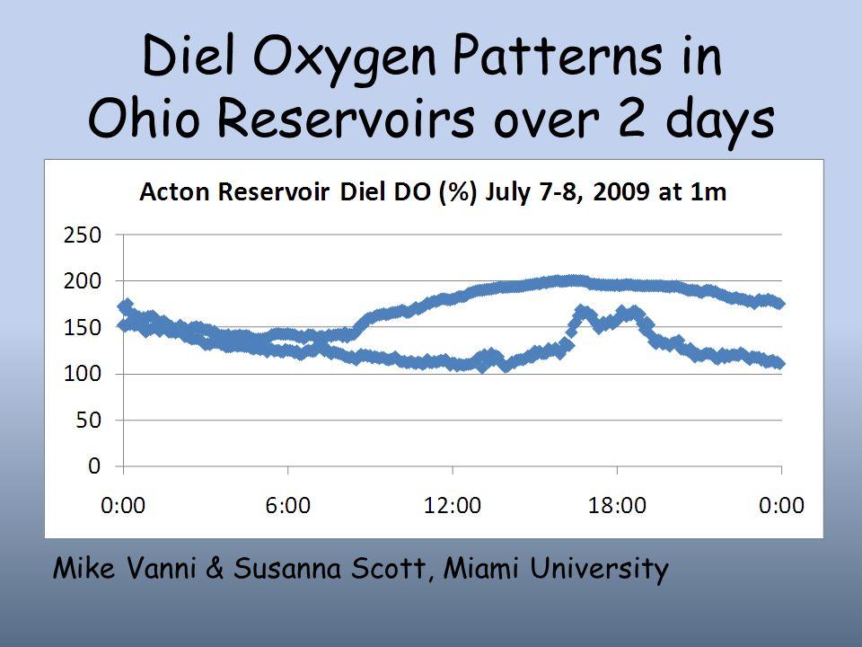 Diel Oxygen Patterns in Ohio Reservoirs over 2 days Mike Vanni & Susanna Scott, Miami University