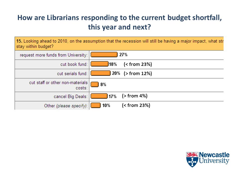 How are Librarians responding to the current budget shortfall, this year and next? (< from 23%) (> from 4%) (< from 23%) (> from 12%)