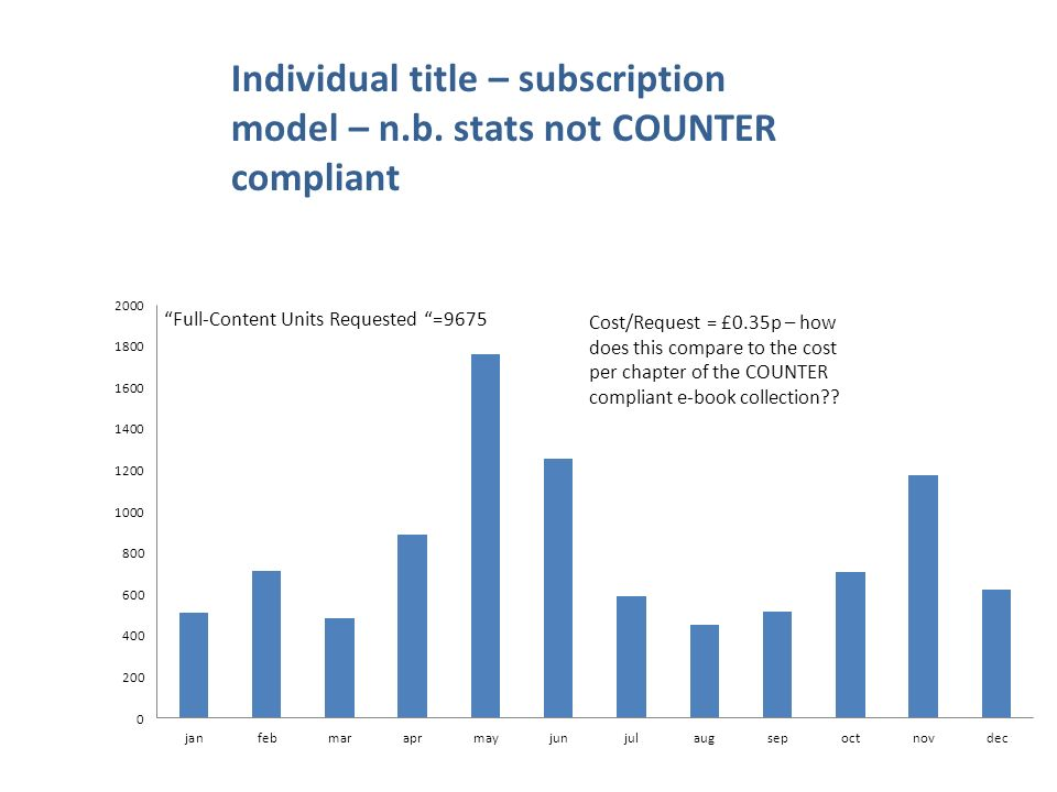 Individual title – subscription model – n.b. stats not COUNTER compliant