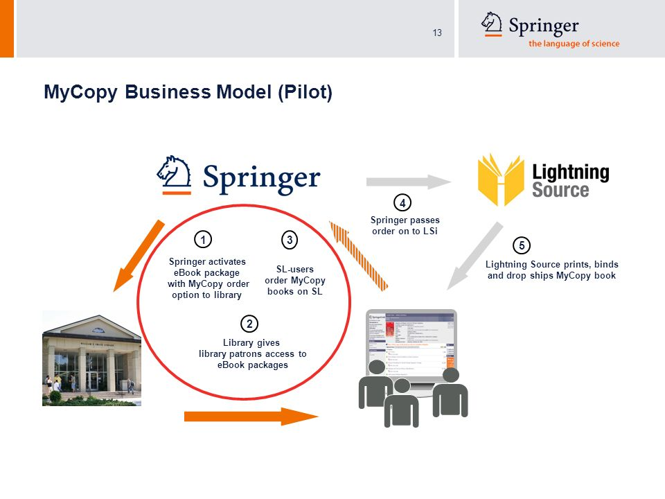 13 MyCopy Business Model (Pilot) Springer activates eBook package with MyCopy order option to library 1 SL-users order MyCopy books on SL 3 Library gives library patrons access to eBook packages 2 Springer passes order on to LSi 4 5 Lightning Source prints, binds and drop ships MyCopy book