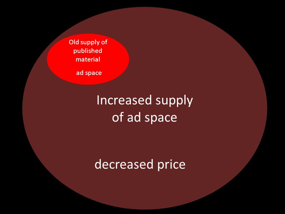 Increased supply of ad space Old supply of published material ad space decreased price